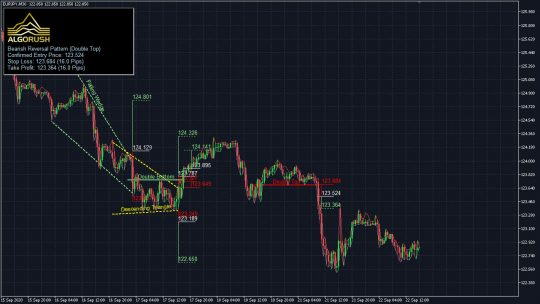 Geometric and Reversal Patterns System for MetaTrader 4 5 Indicator Expert Advisor Dashboard