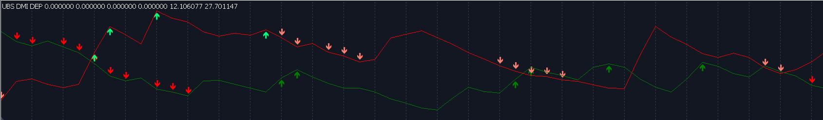Directional Movement Index DMI Indicator MetaTrader Ultimate Breakout