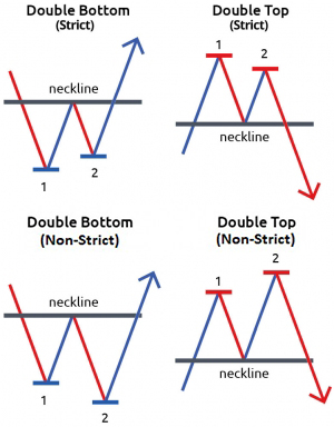 Double Top Double Bottom Breakout Structure Indicator MetaTrader Ultimate Breakout