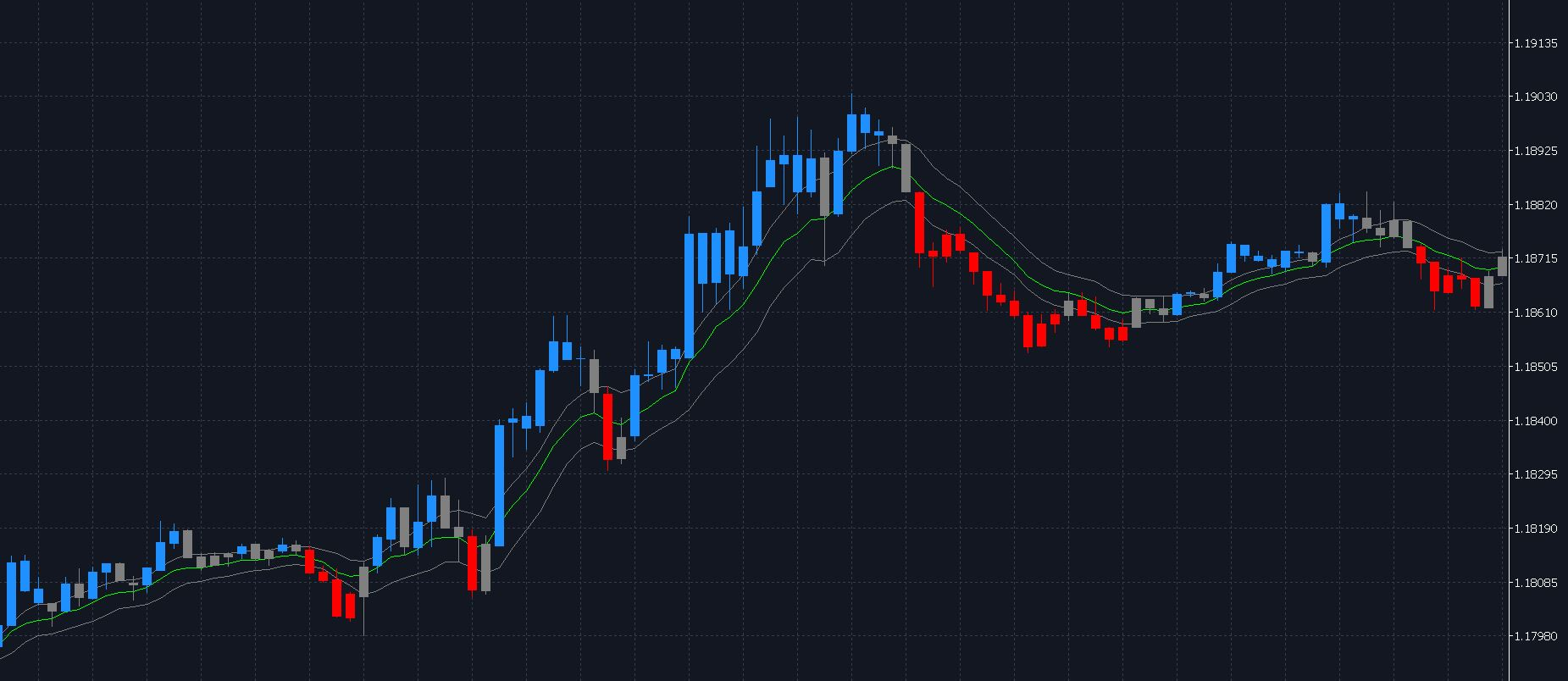 Price Action Channel PAC MetaTrader Ultimate Breakout