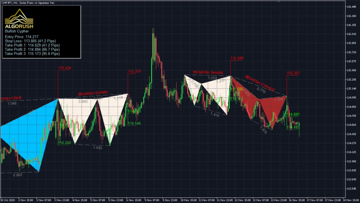 Harmonic Patterns System for MetaTrader 4 5 Indicator Expert Advisor Dashboard