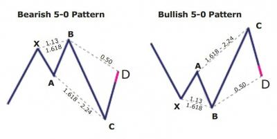 5-0 Pattern 5-0 Harmonic Pattern