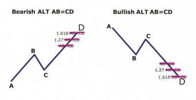 Alternate ABCD Harmonic Pattern Alternate ABCD Extension Pattern