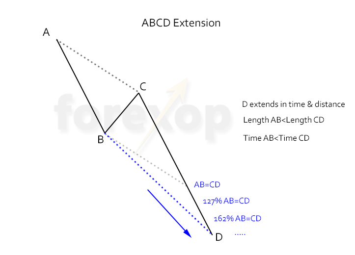 Alternate ABCD Pattern Alternate ABCD Extension Pattern