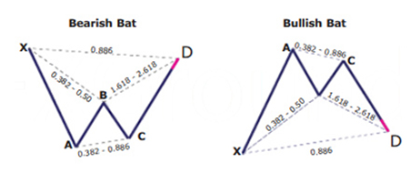 Bat Pattern Bat Harmonic Pattern