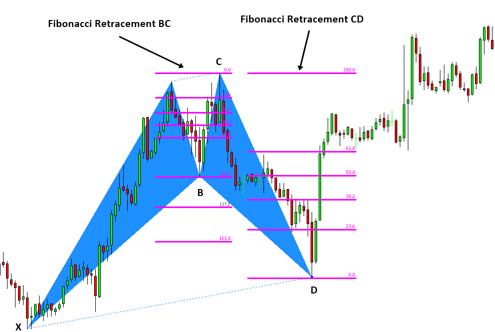 BC CD Retracement Potential Reversal Zone PRZ Harmonic Patterns