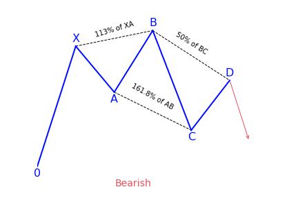 Bearish 5-0 Harmonic Pattern