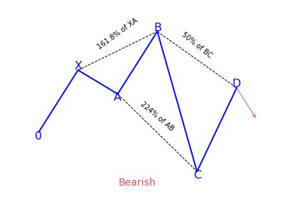 Bearish 5-0 Pattern