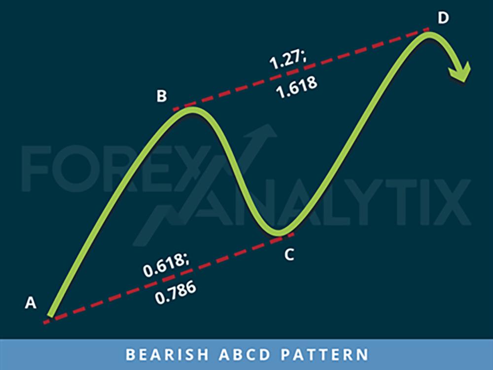 Bearish ABCD Harmonic Pattern Algo Rush Indicator Example