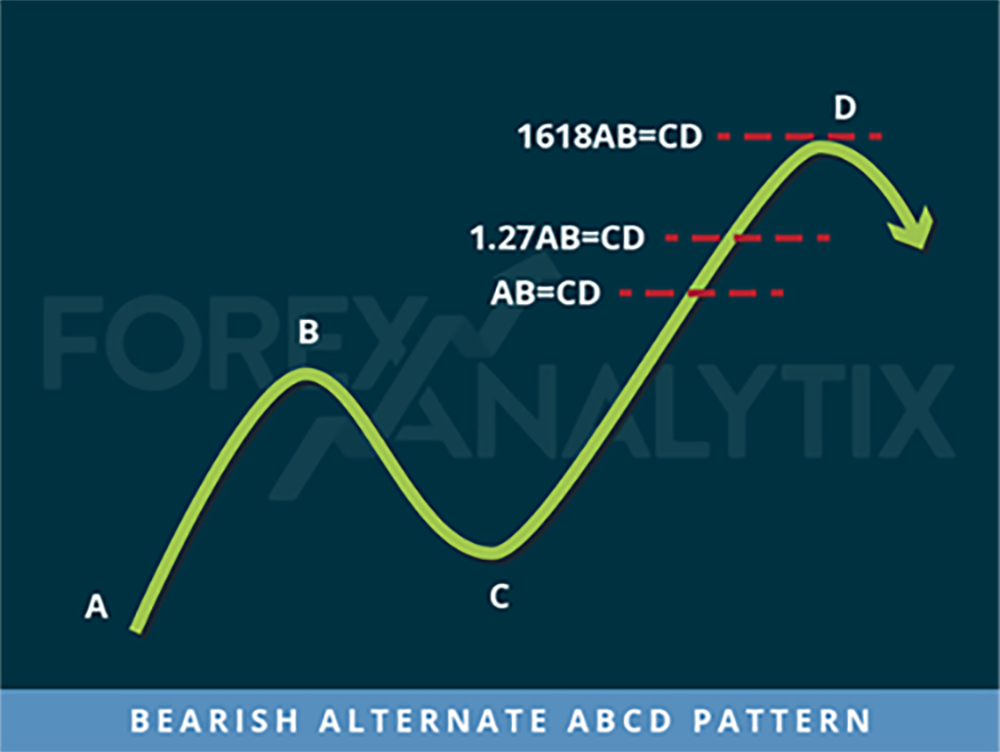 Bearish Alternate ABCD Alt ABCD Harmonic Pattern Algo Rush Indicator Example