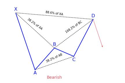 Bearish Alternate Bat Variation 2