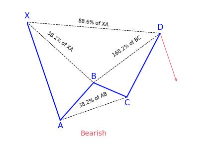 Bearish Bat Pattern Variation 1