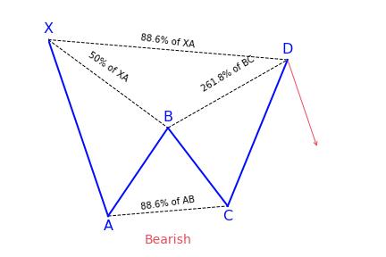Bearish Bat Pattern Variation 2