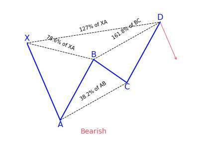 Bearish Butterfly Variation 1