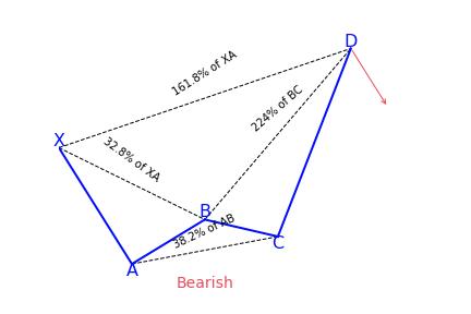Bearish Crab Pattern Variation 1