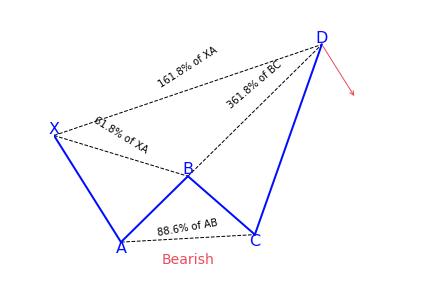 Bearish Crab Pattern Variation 2