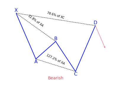 Bearish Cypher Variation 1