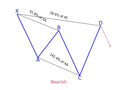 Bearish Cypher Variation 2