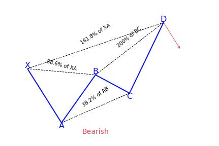 Bearish Deep Crab Pattern Variation 1