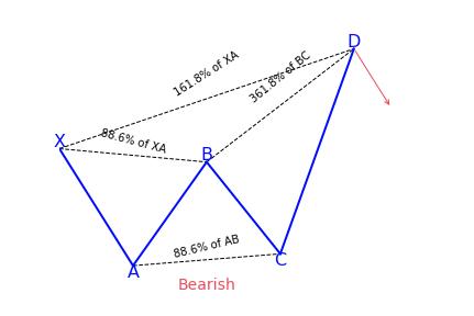 Bearish Deep Crab Pattern Variation 2