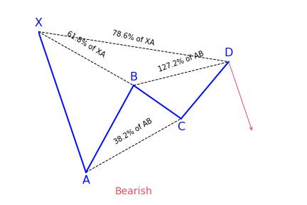Bearish Gartley Pattern Variation 1