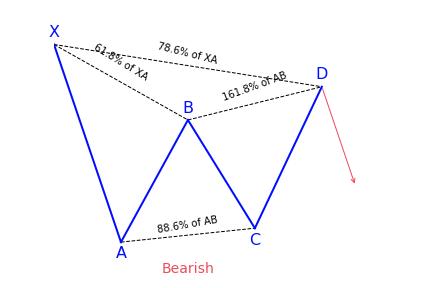 Bearish Gartley Pattern Variation 2