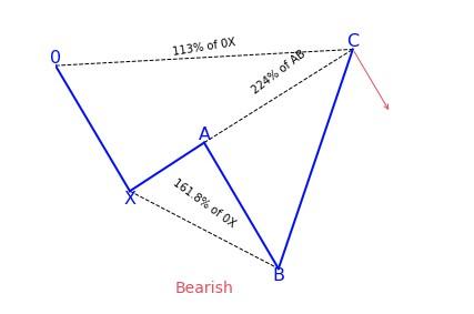 Bearish Shark Variation 1
