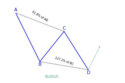Bullish AB=CD Pattern