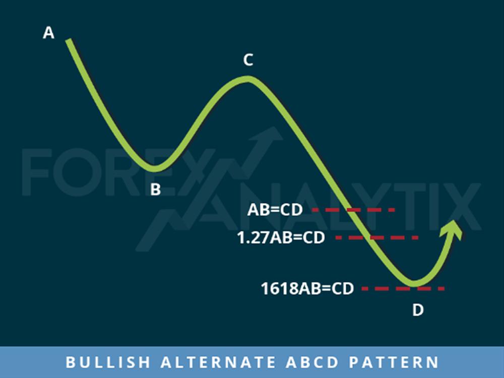 Bullish Alternate ABCD Alt ABCD Harmonic Pattern Algo Rush Indicator Example
