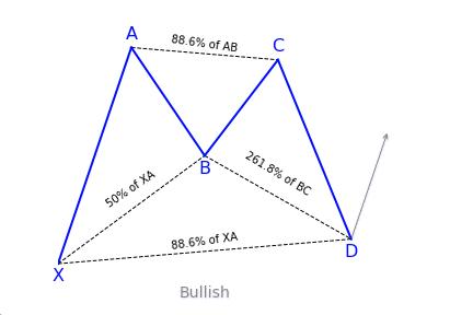 Bullish Alternate Bat Variation 1