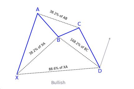 Bullish Alternate Bat Variation 2