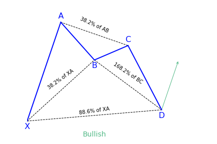 Bullish Bat Pattern Variation 1