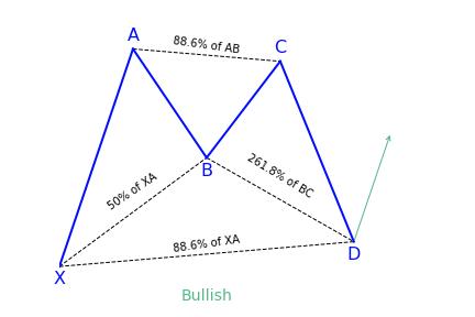 Bullish Bat Pattern Variation 2