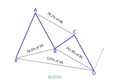 Bullish Butterfly Variation 1