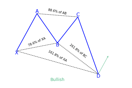 Bullish Butterfly Variation 2