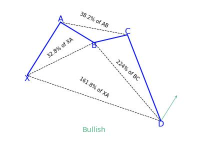 Bullish Crab Pattern Variation 1