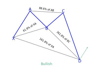 Bullish Crab Pattern Variation 2