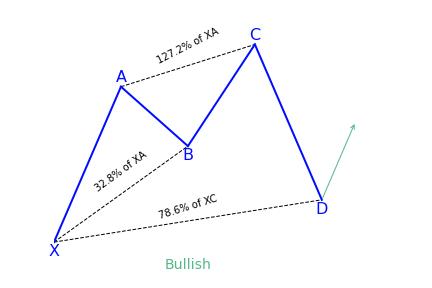 Bullish Cypher Variation 1