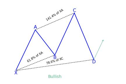Bullish Cypher Variation 2