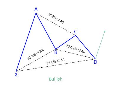 Bullish Gartley Pattern Variation 1