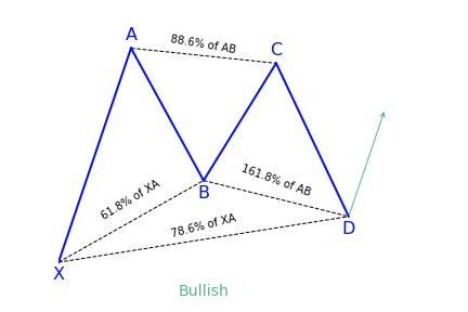 Bullish Gartley Pattern Variation 2