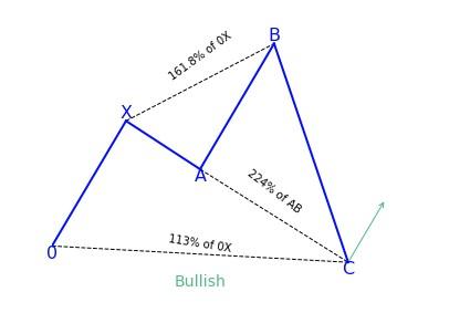 Bullish Shark Variation 1