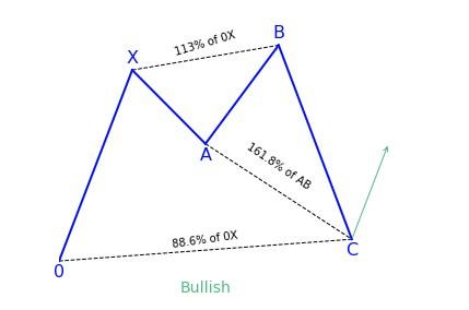 Bullish Shark Variation 2