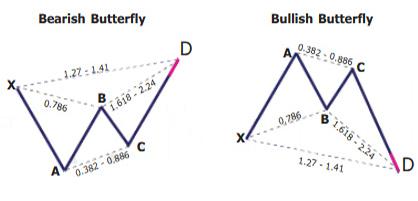 Butterfly Pattern Butterfly Harmonic Pattern
