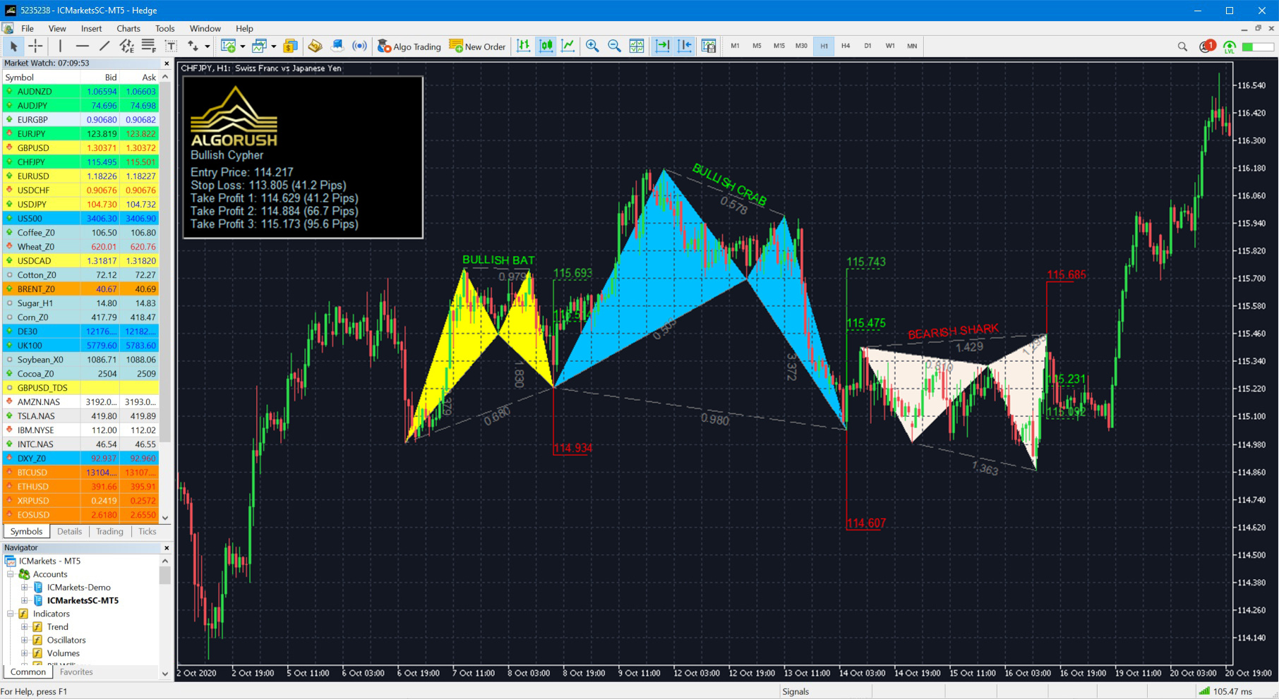 Harmonic Patterns Indicator for MT5 MetaTrader 5 MetaTrader 4 MT4