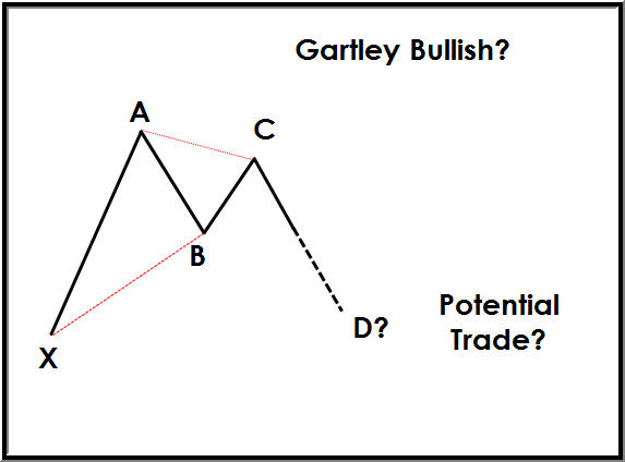 How to Trade Harmonic Patterns How to Harmonic Trade