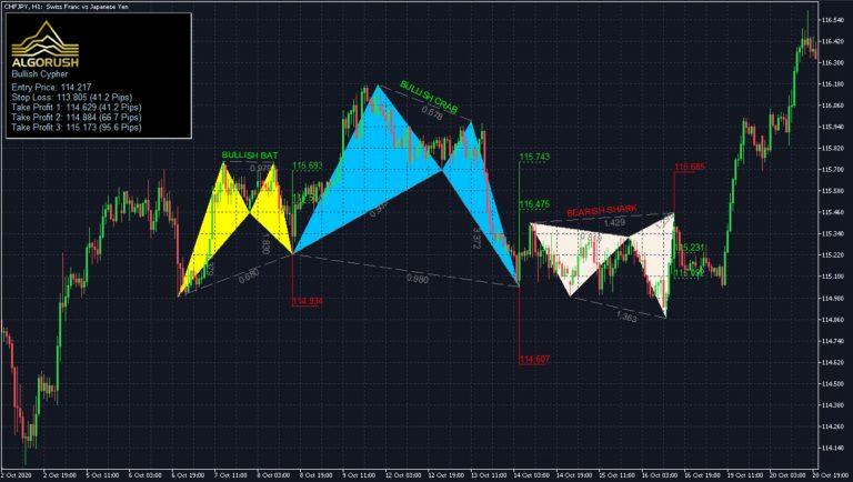 How to Trade Harmonic Patterns Trading Harmonic Patterns System for MetaTrader Indicator