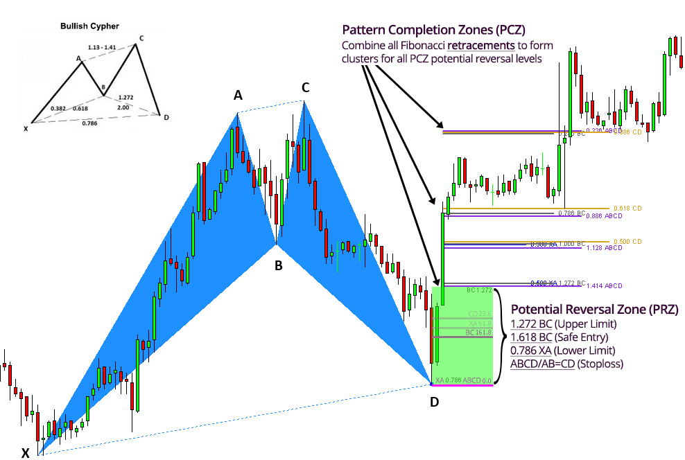 Pattern Completion Zone PCZ Entry Limits Explained Harmonic Patterns