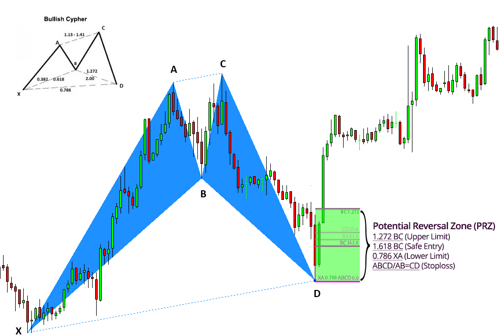 Potential Price Reversal PRZ Entry Limits Explained Harmonic Patterns