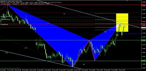 Potential Reversal Zone PRZ Gartley ABCD Trading Example